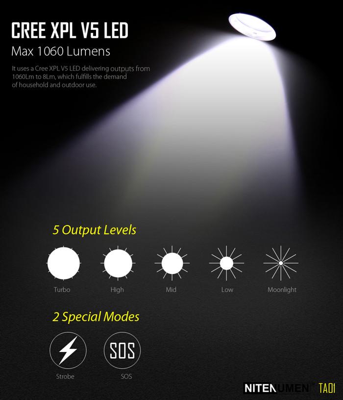 NITENUMEN TA01 XP-L V5 1060LM Rechargeable EDC LED Flashlight 18650