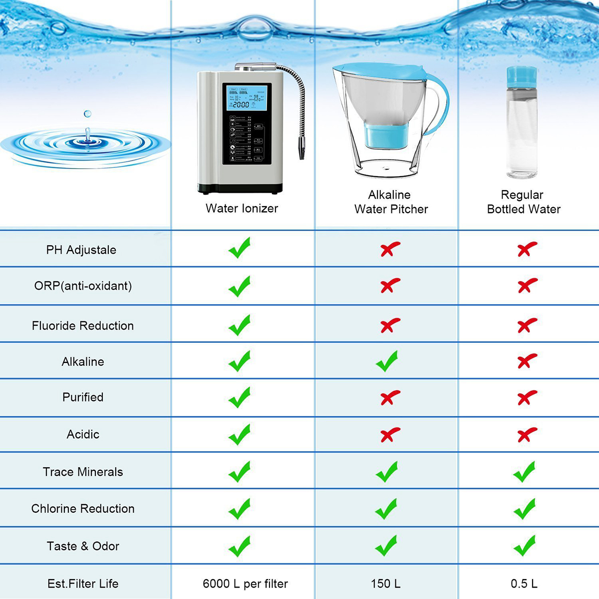 AUGIENB Water Purifier LCD Touch Control Alkaline Acid Machine PH 3.5-10.5