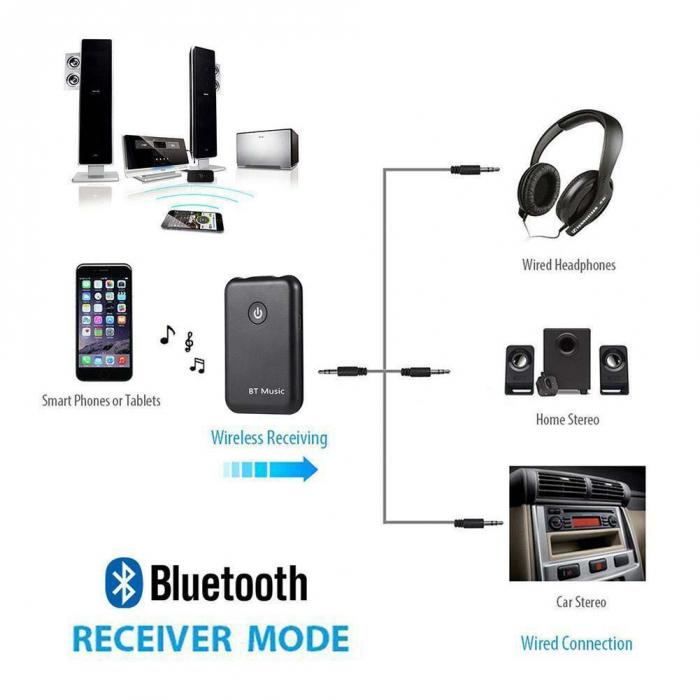 2 in 1 Wireless bluetooth Stereo Audio Music Adapter Receiver Transmitter for Mobile Phone