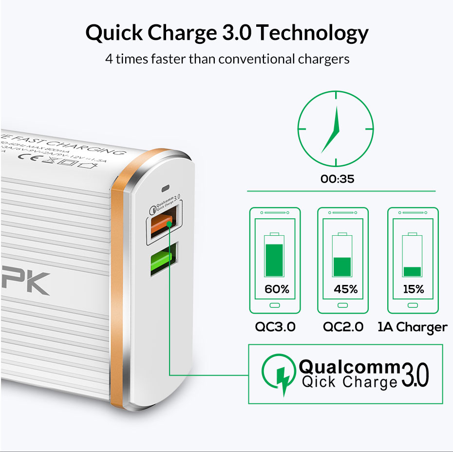 TOPK C2502Q QC3.0 30W LED Light Dual USB Ports Charger EU US UK Adapter for Nokia X6 Xiaomi Mi Max 3