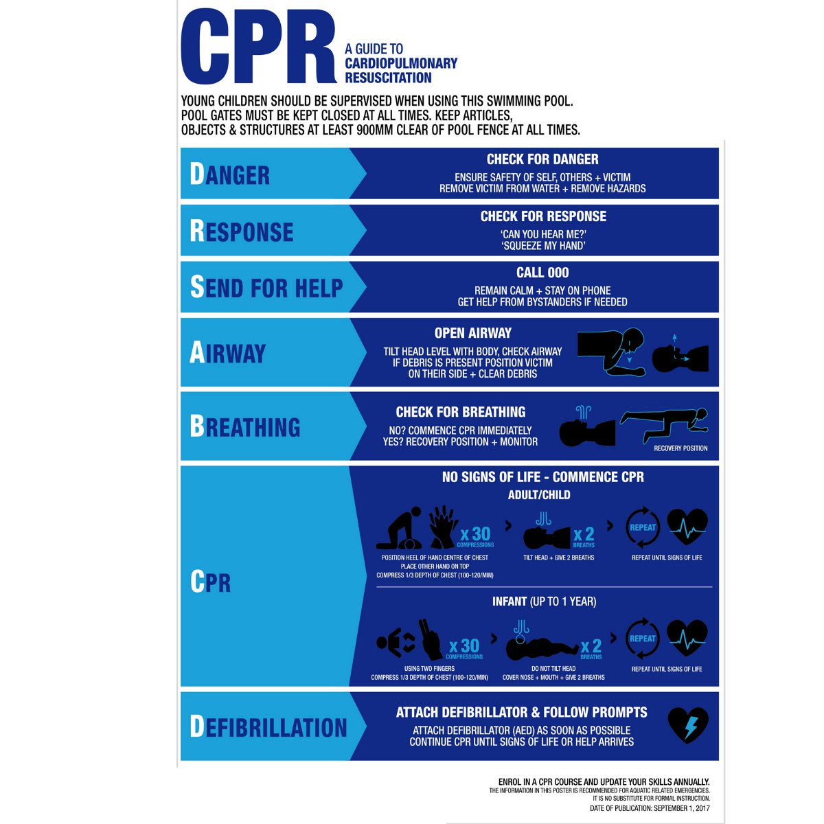 Swimming Pool Spa CPR Sign Resuscitation Chart Warning