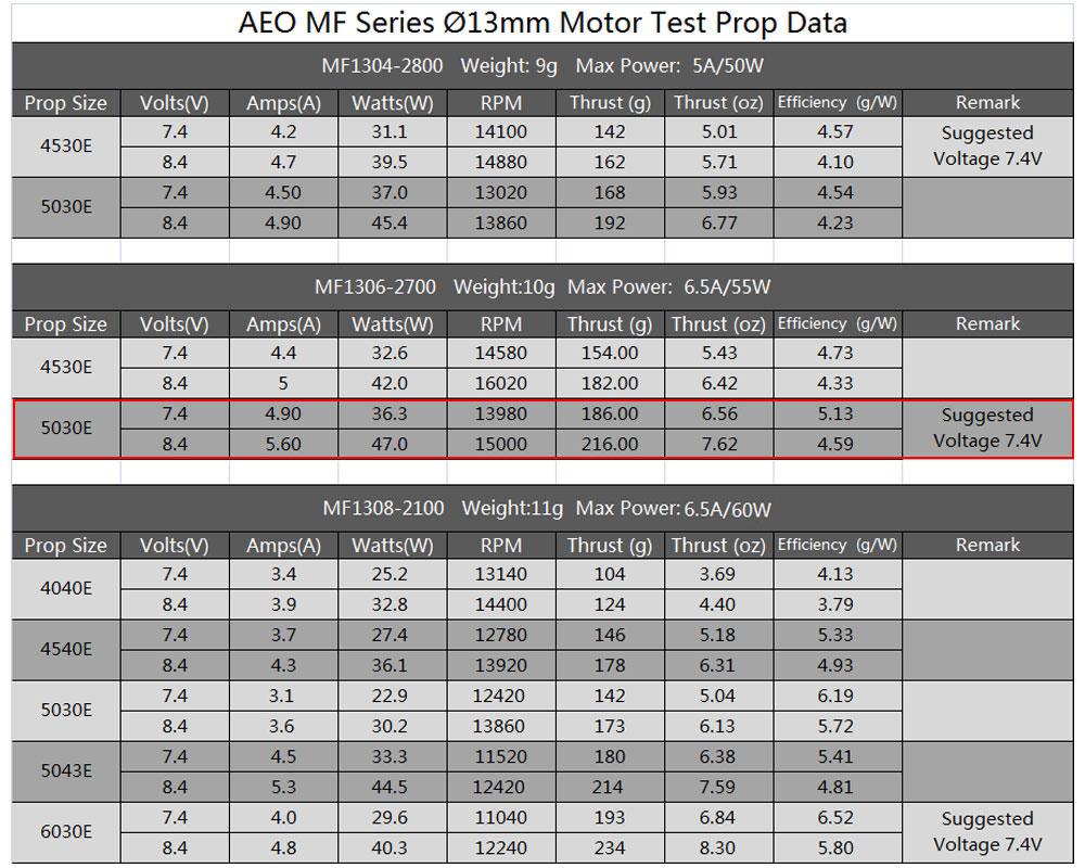 AEORC AFM1306 2S Mini Power System Combo Set MF1306 2700KV Brushless Motor With 10A ESC 5030 Propeller 2.5g Servo - Photo: 11