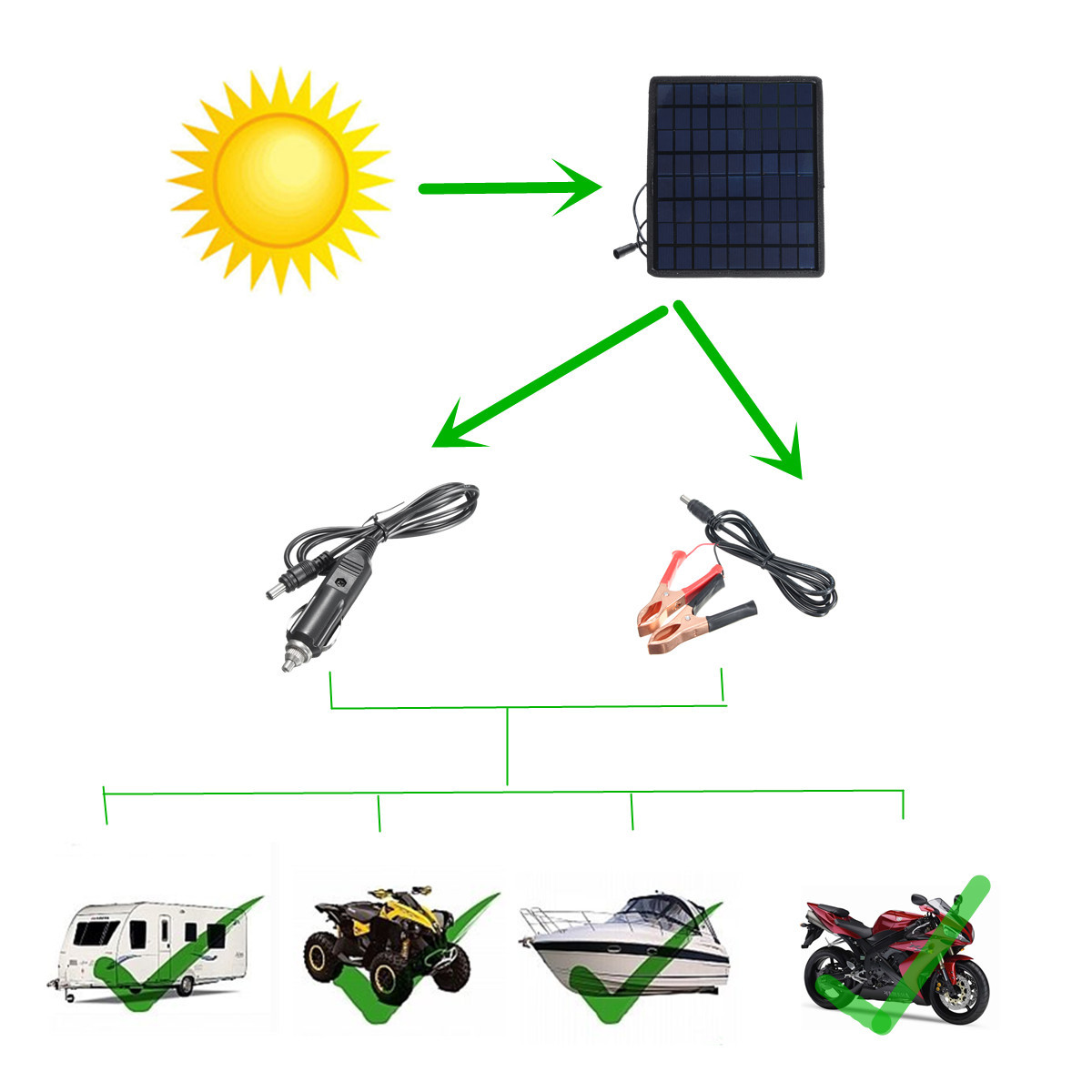 18V 5.5W Portable Solar Panel Power Battery Charger for Car Boat Motorbike ATV
