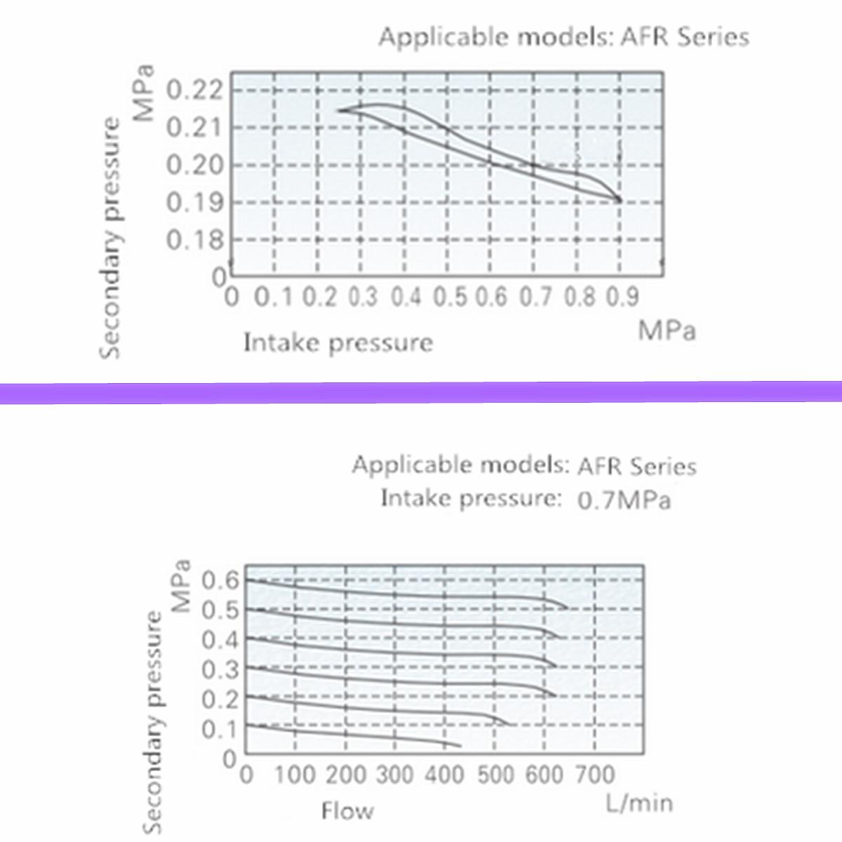 AFR-2000 1/4