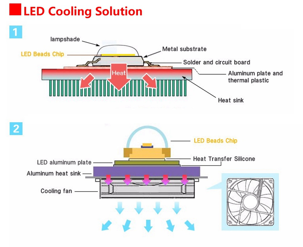 LUSTREON 20W 30W 50W Full Spectrum COB LED Grow Light Chip DIY For Indoor Plant Hydroponice AC220V