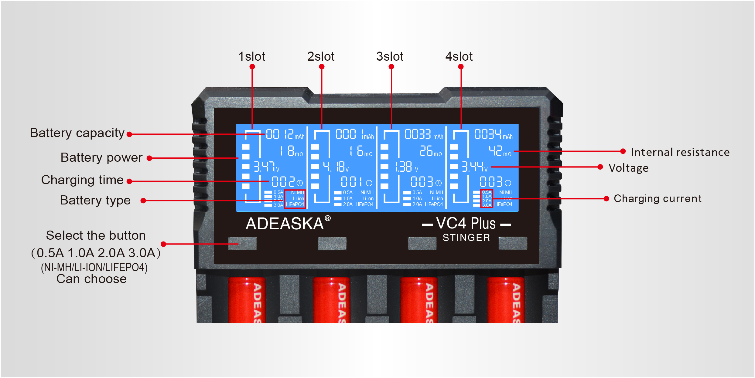 ADEASKA VC4 PLUS 3A Fast Charging LCD Screen USB Battery Charger For 14500 18650 26650 21700 Battery