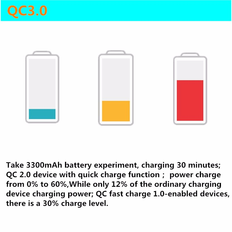 QC3.0 Smart Fast Quick Charger Adapter for Samsung Galaxy HTC SONY Xiaomi US Plug