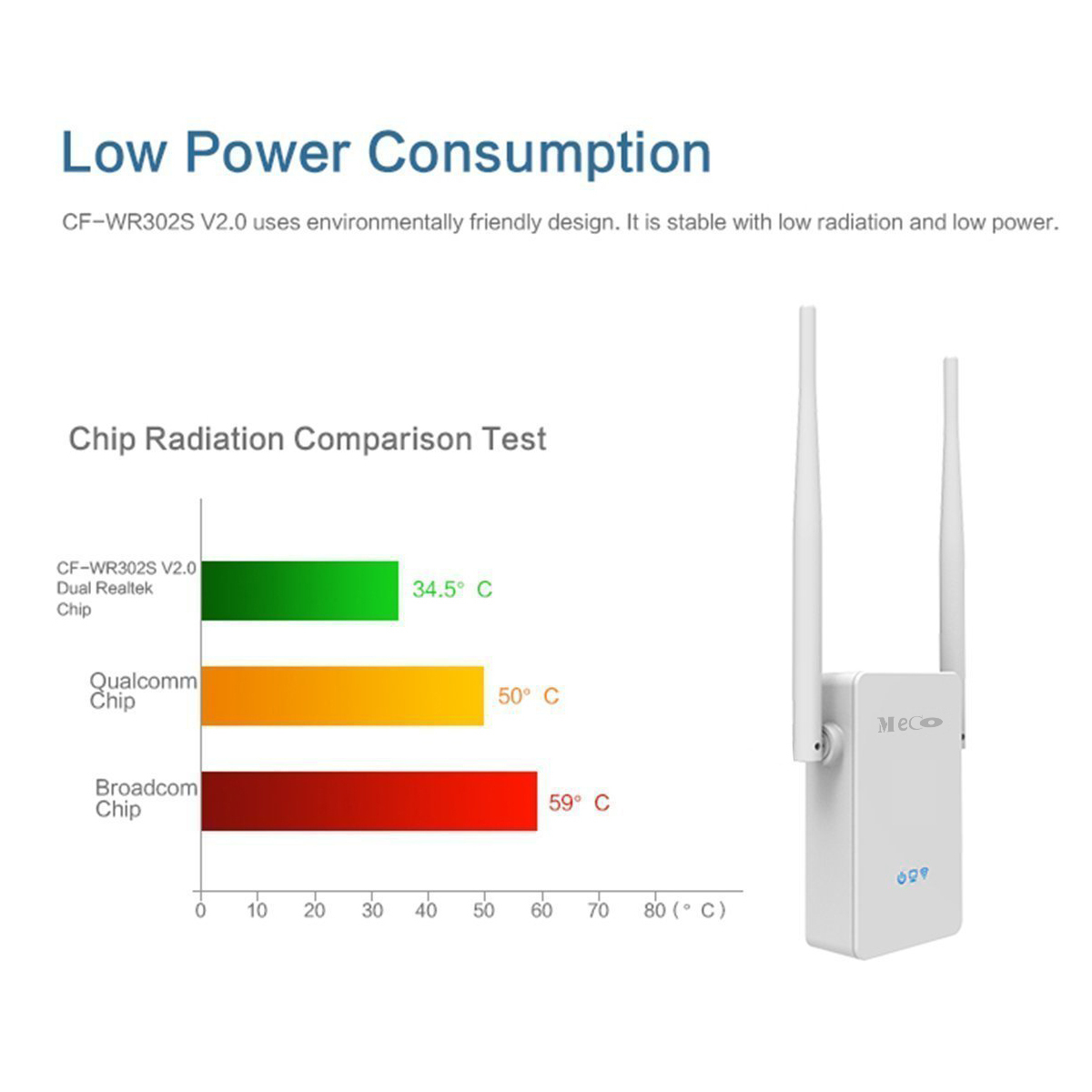 MECO 302S V2 300Mbps 2x 5dBi Antenna Wireless Wifi Repeater Signal Extender Amplifier for PC