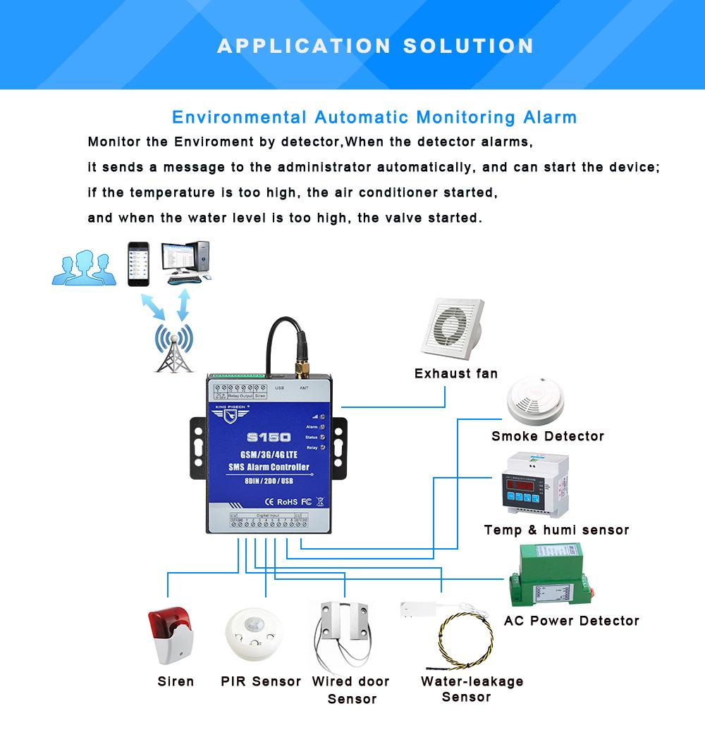 S150 GSM 2G 3G Cellular RTU SMS Alarm Controller Industrial IOT Monitoring System