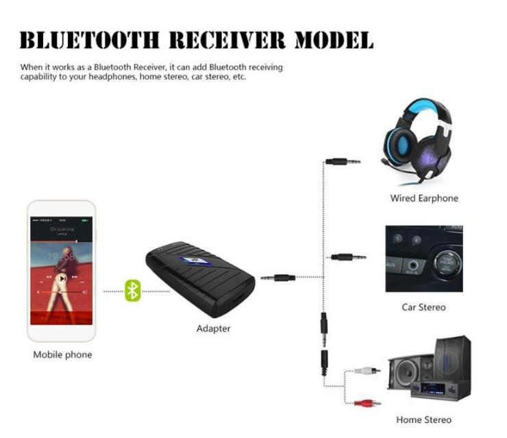 bluetooth 2 in 1 Receiver and Transmitter 3.5MM AUX bluetooth Adapter for Phone Car Audio Speaker