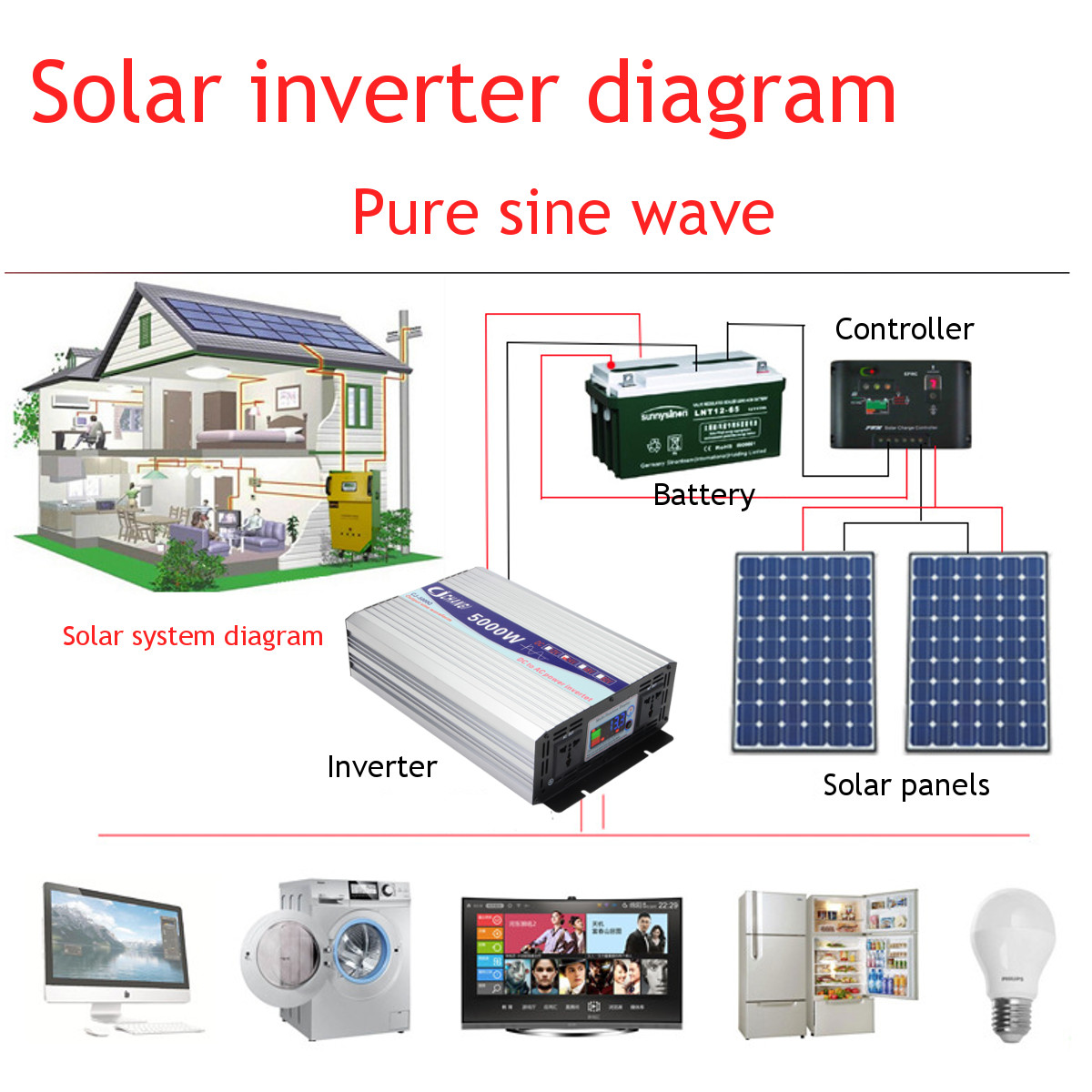 Intelligent Screen Pure Sine Wave Power Inverter 12v 24v To 220v Circuit Diagram Shipping Methods