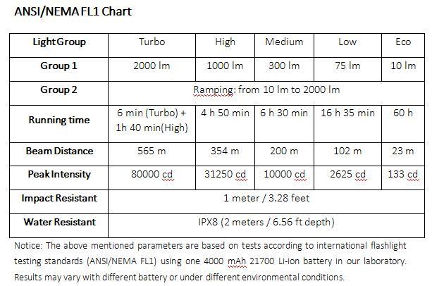 Sofirn C8G XHP35 HI 2000LM ATR 2 Groups Ramping Dual Switch Long Shot Powerful Flashlight 18650/21700