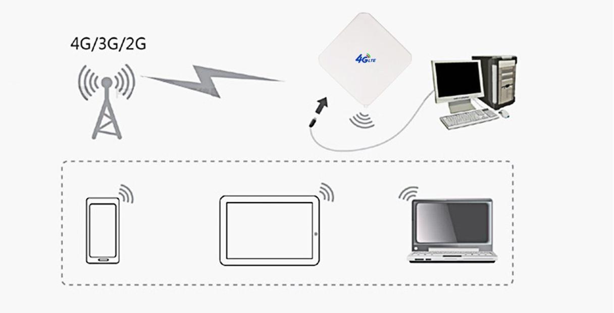 Bakeey 4G LTE Antenna 35dBi High Gain Mobile Signal Booster Amplifier SMA For Huawei E5375 E5373