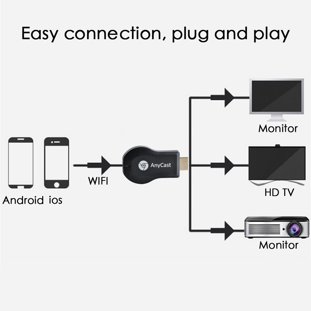 AnyCast M4 WiFi Display Dongle Receiver Miracast DLNA Full HD 1080P For Projector Laptop Use