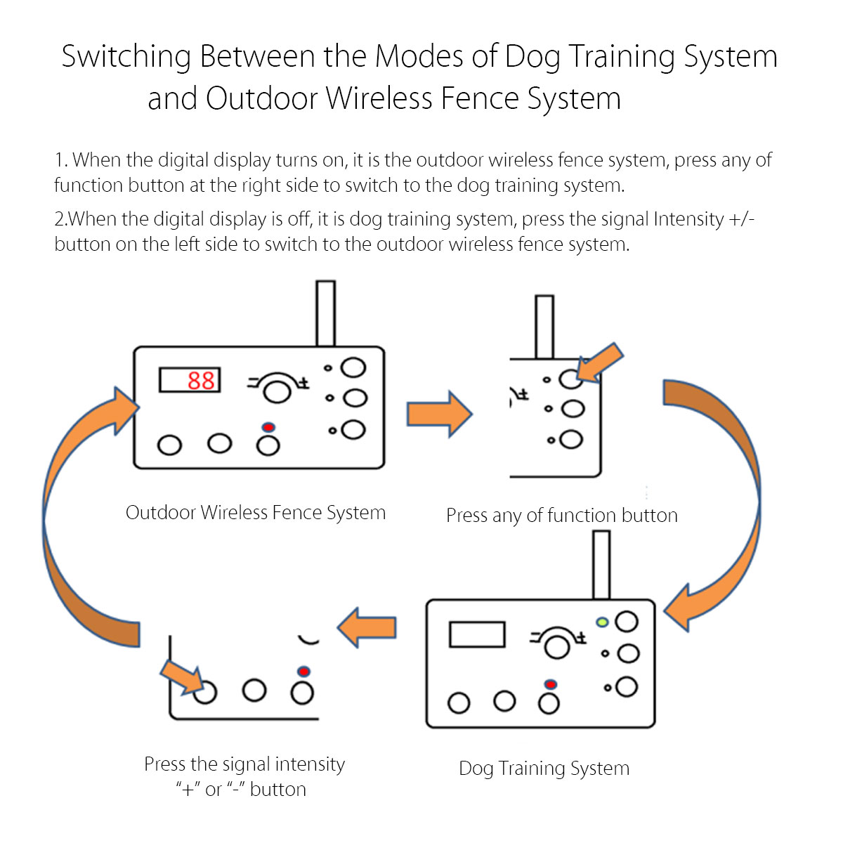 2 in 1 Wireless Dog Fence Training Containment System Transmitter + Receiver