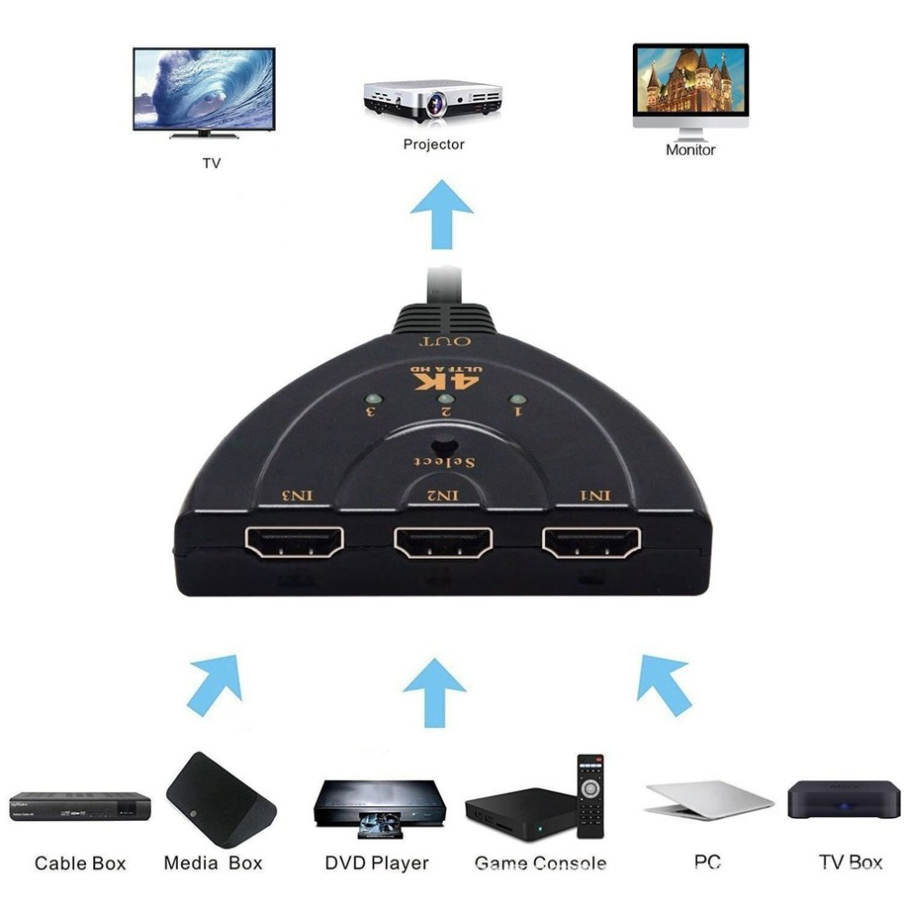 Mini 4K*2K 3 in 1 Out HD Multimedia Interface Switcher Splitter Adapter Video Cable Hub for HDTV Xbox PS3 PS4