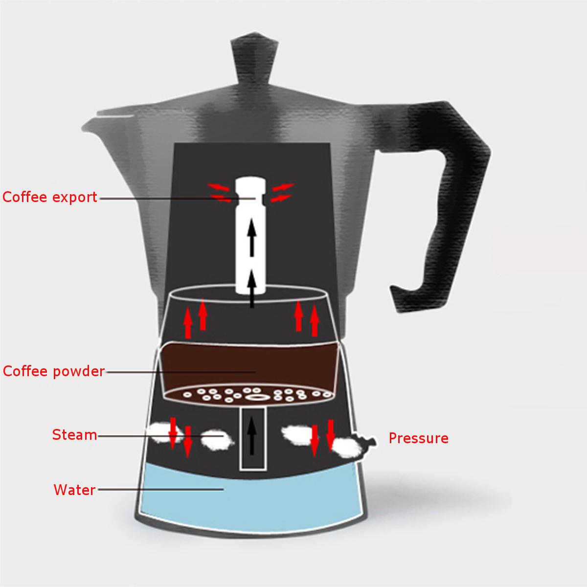 4 Cup Automatic Transparent Acrylic Coffee Maker Percolator Moka Pot Stovetop Espresso Pot Machine