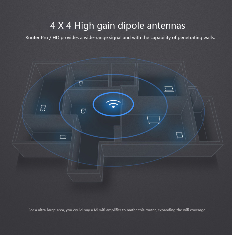 Original Xiaomi Mi Smart Router Pro / HD 802.11ac 2533Mbps Wireless Wifi Router with 4 Antennas