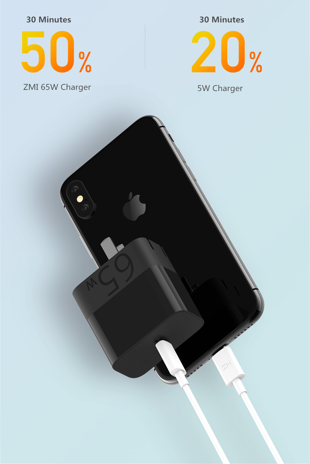 ZMI 65W PD3.0 Fast Charge Type-C USB Charger with 5A USB-C to USB-C Cable for iPhone X XR Xiaomi Huawei