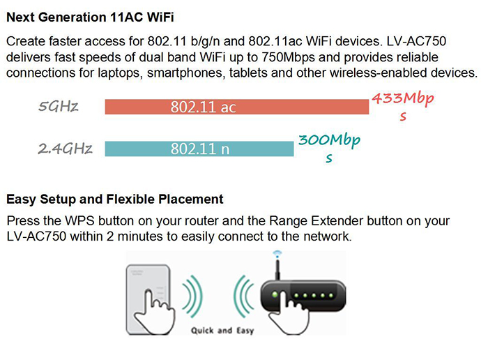 YINet AC750 750Mbps Universal Wireless Dual Band Range Extender Wi-Fi Repeater